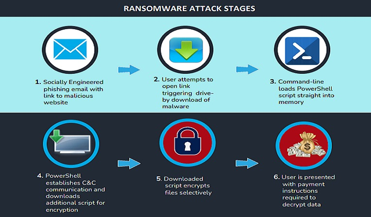Overcoming the Chaos, Concern and Fear of Ransomware with Seceon aiXDR